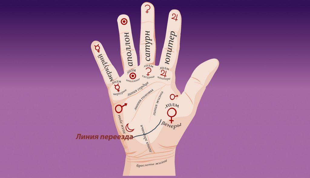 Линия переезда на руке и е основные характеристики